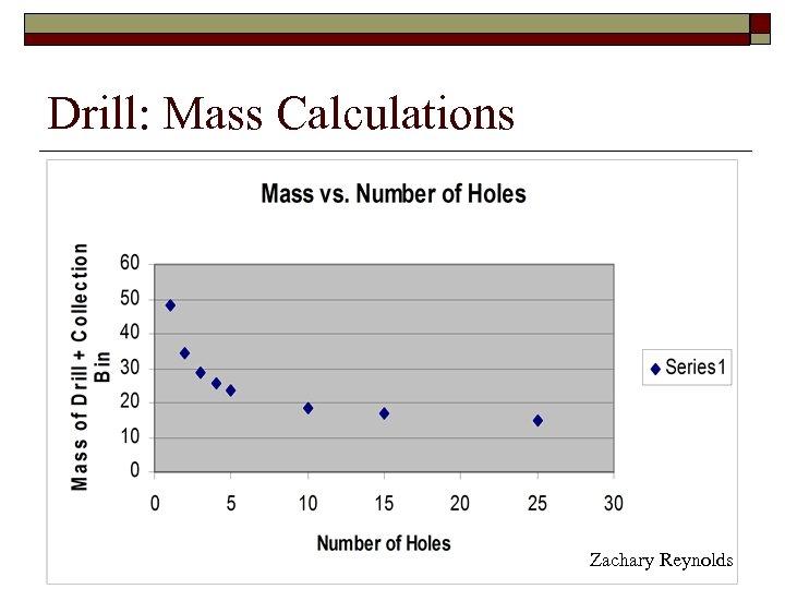 Drill: Mass Calculations Zachary Reynolds