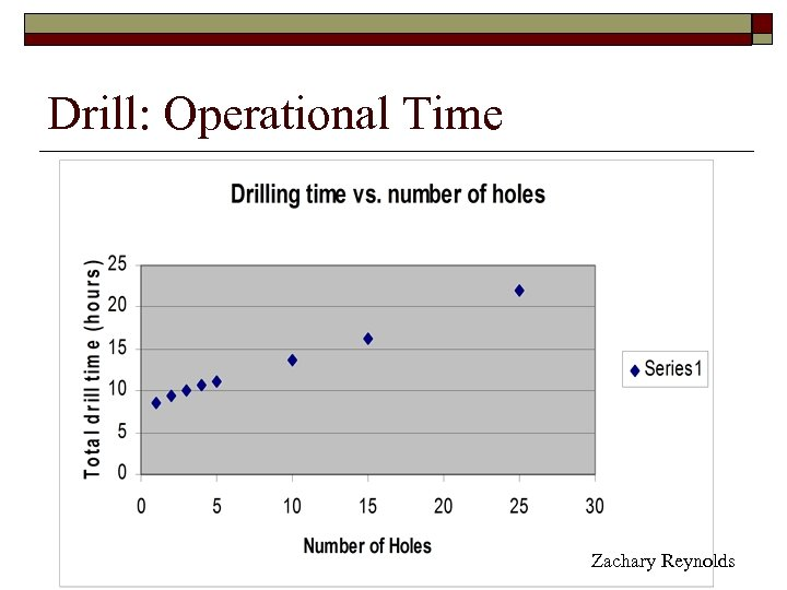 Drill: Operational Time Zachary Reynolds