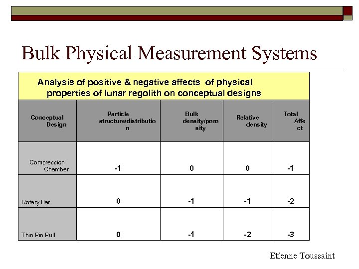 Bulk Physical Measurement Systems Analysis of positive & negative affects of physical properties of