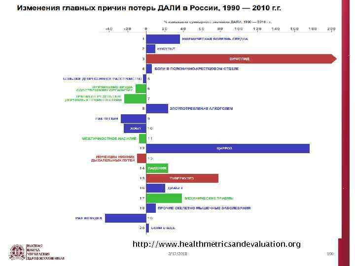 http: //www. healthmetricsandevaluation. org 2/17/2018 100