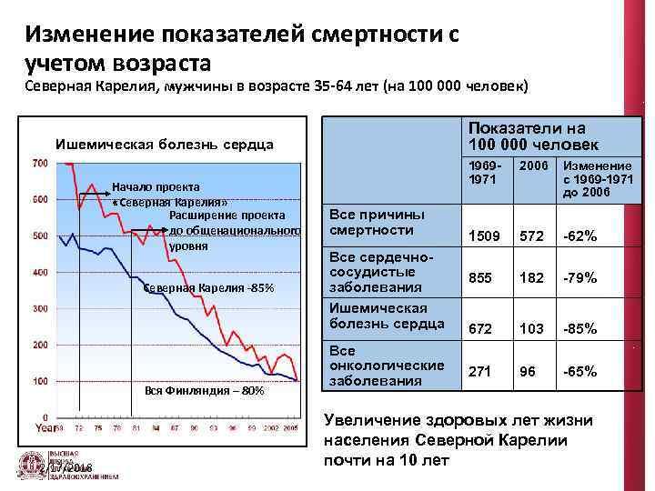 Изменение показателей смертности с учетом возраста Северная Карелия, мужчины в возрасте 35 -64 лет