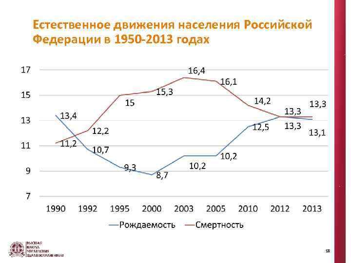 Естественное движения населения Российской Федерации в 1950 -2013 годах 18