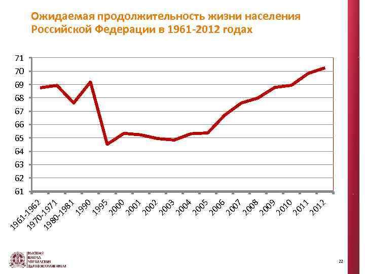 Ожидаемая продолжительность жизни населения Российской Федерации в 1961 -2012 годах 19 61 19 -19