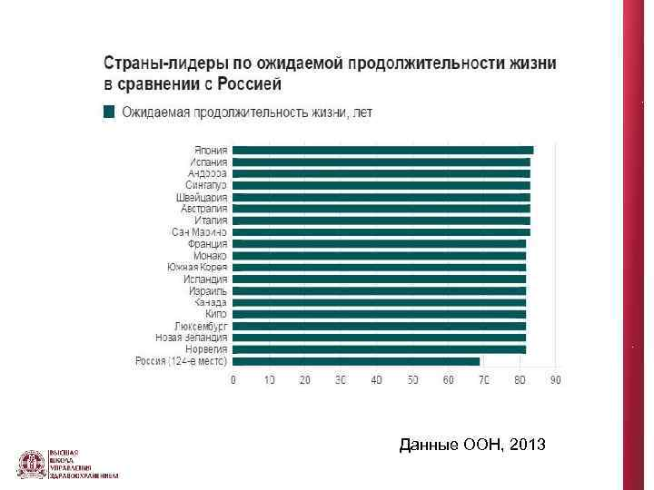 Данные ООН, 2013