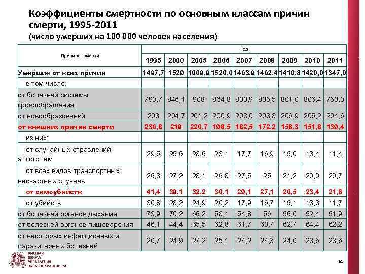 Коэффициенты смеpтности по основным классам пpичин смеpти, 1995 -2011 (число умерших на 100 000