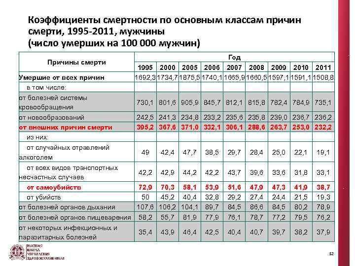Коэффициенты смеpтности по основным классам пpичин смеpти, 1995 -2011, мужчины (число умерших на 100