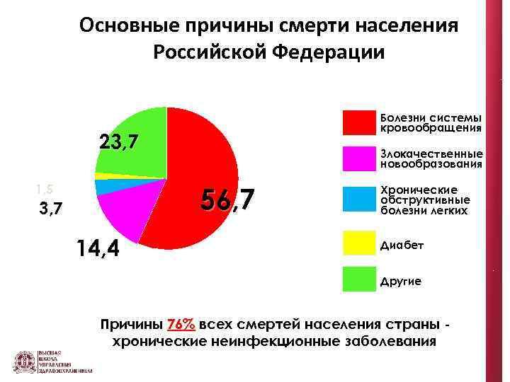 Основные причины смерти населения Российской Федерации Болезни системы кровообращения 23, 7 Злокачественные новообразования 56,