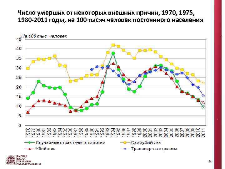 Число умерших от некоторых внешних причин, 1970, 1975, 1980 -2011 годы, на 100 тысяч