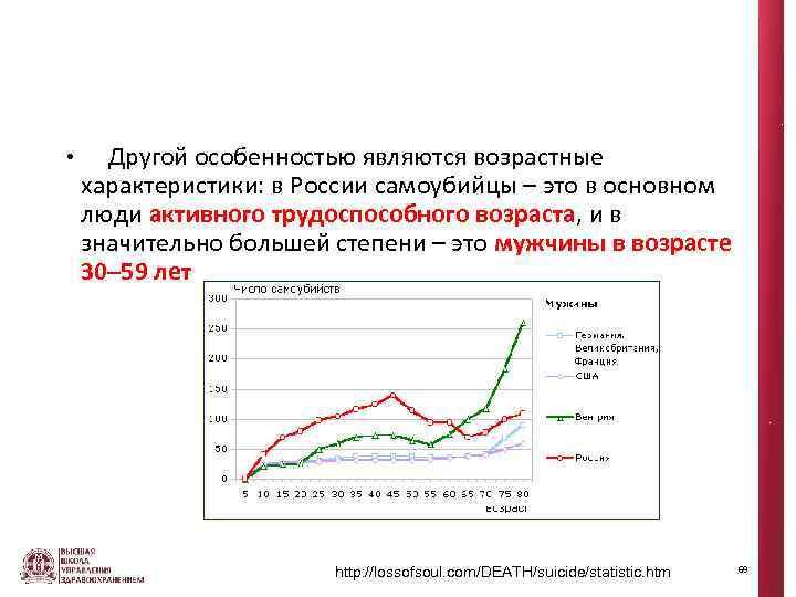 • Другой особенностью являются возрастные характеристики: в России самоубийцы – это в основном