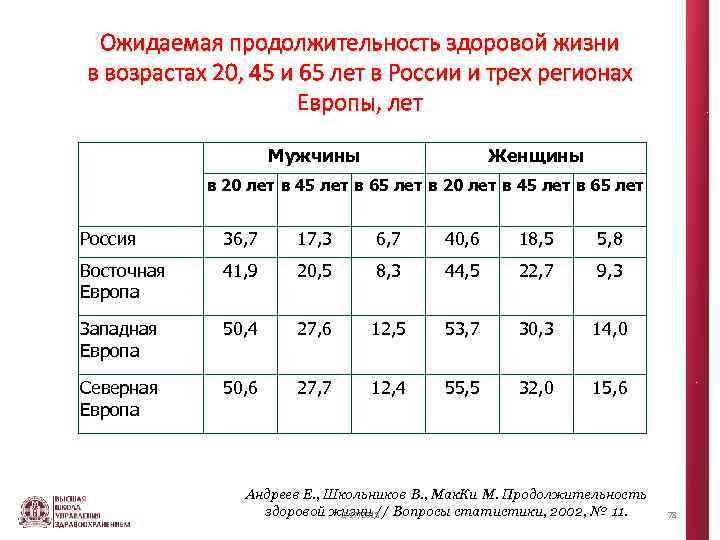 Ожидаемая продолжительность здоровой жизни в возрастах 20, 45 и 65 лет в России и