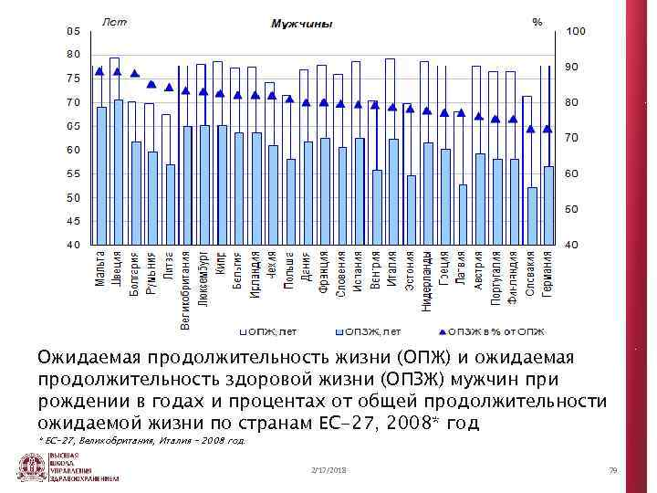 Ожидаемая продолжительность жизни (ОПЖ) и ожидаемая продолжительность здоровой жизни (ОПЗЖ) мужчин при рождении в