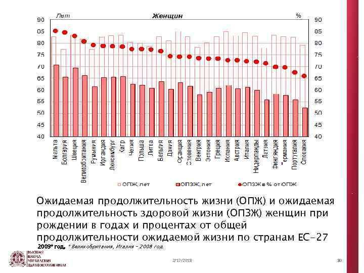 Ожидаемая продолжительность жизни (ОПЖ) и ожидаемая продолжительность здоровой жизни (ОПЗЖ) женщин при рождении в