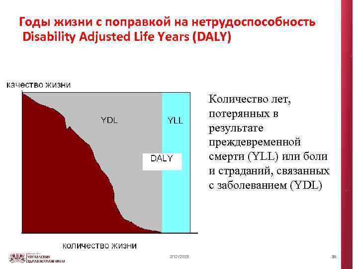Годы жизни с поправкой на нетрудоспособность Disability Adjusted Life Years (DALY) Количество лет, потерянных