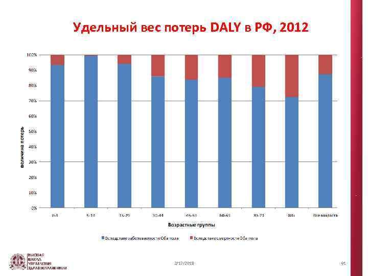 Удельный вес потерь DALY в РФ, 2012 2/17/2018 91