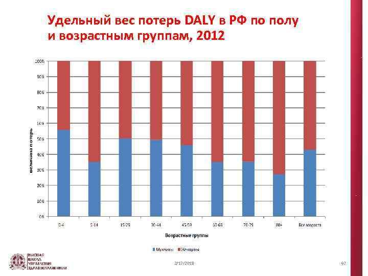 Удельный вес потерь DALY в РФ по полу и возрастным группам, 2012 2/17/2018 92