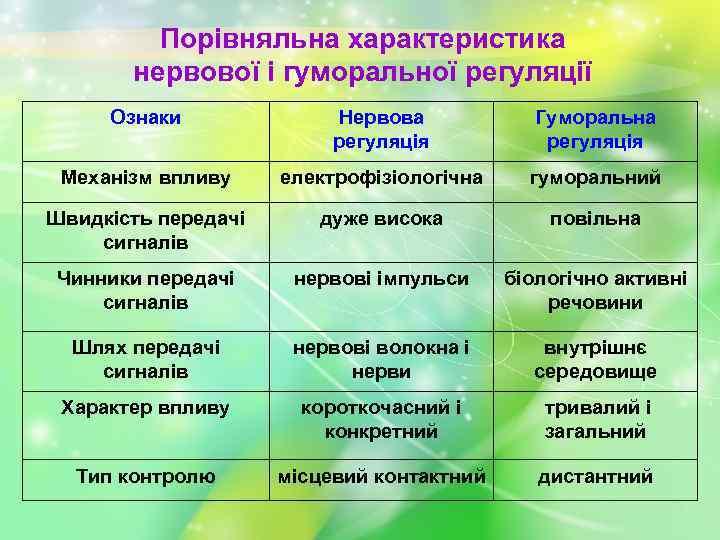 Порівняльна характеристика нервової і гуморальної регуляції Ознаки Нервова регуляція Гуморальна регуляція Механізм впливу електрофізіологічна