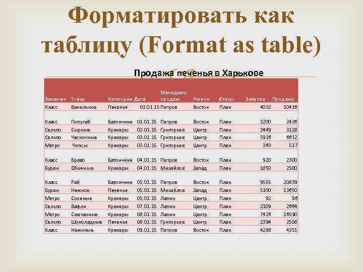 Форматировать как таблицу (Format as table) Продажа печенья в Харькове Заказчик Товар Класс Ванильное