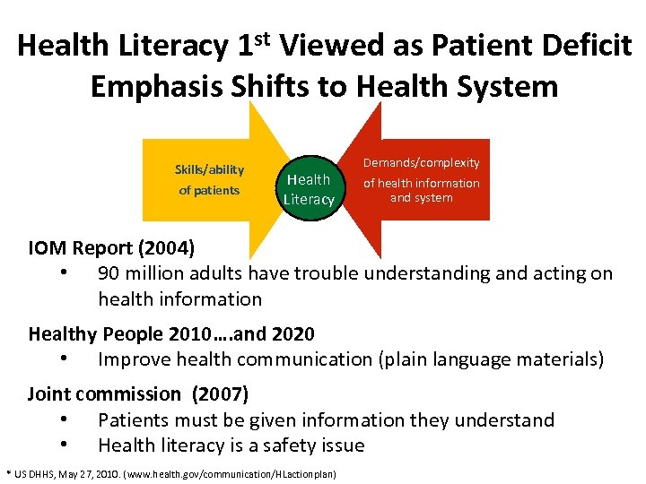 Health Literacy 1 st Viewed as Patient Deficit Emphasis Shifts to Health System Skills/ability