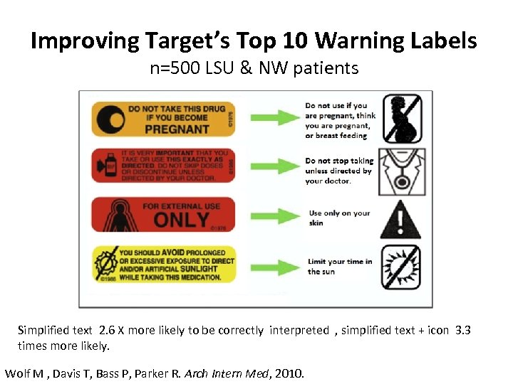 Improving Target's Top 10 Warning Labels n=500 LSU & NW patients Simplified text 2.