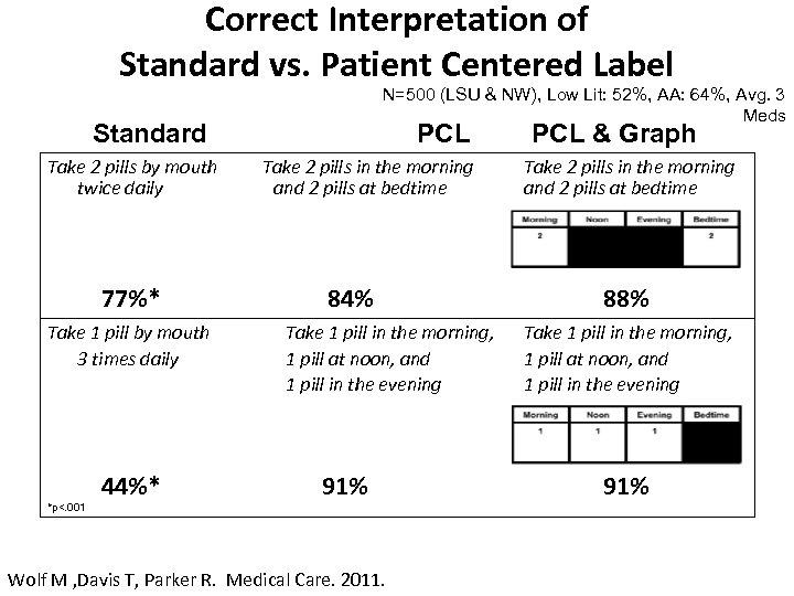 Correct Interpretation of Standard vs. Patient Centered Label N=500 (LSU & NW), Low Lit: