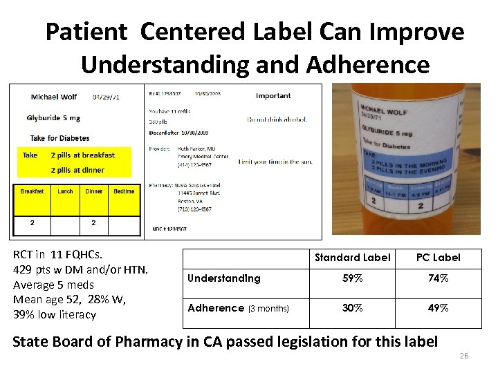 Patient Centered Label Can Improve Understanding and Adherence RCT in 11 FQHCs. 429 pts