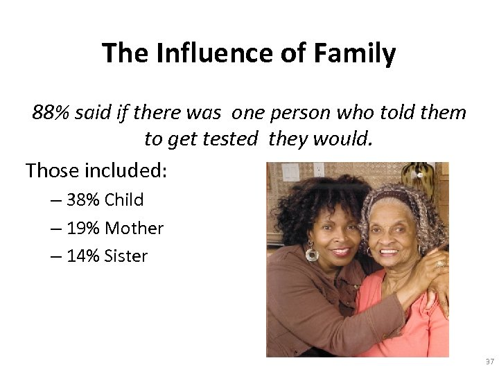 The Influence of Family 88% said if there was one person who told them