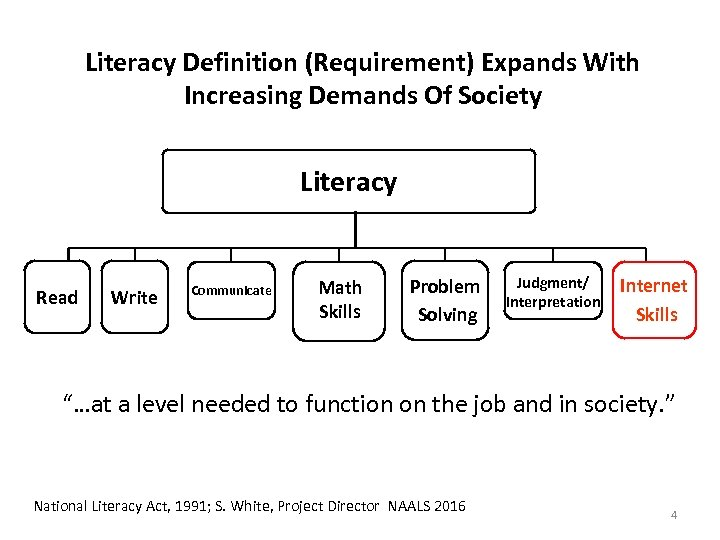 Literacy Definition (Requirement) Expands With Increasing Demands Of Society Literacy Read Write Communicate Math