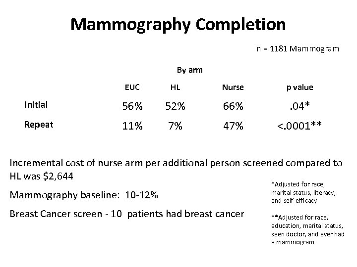 Mammography Completion n = 1181 Mammogram By arm EUC HL Nurse p value Initial