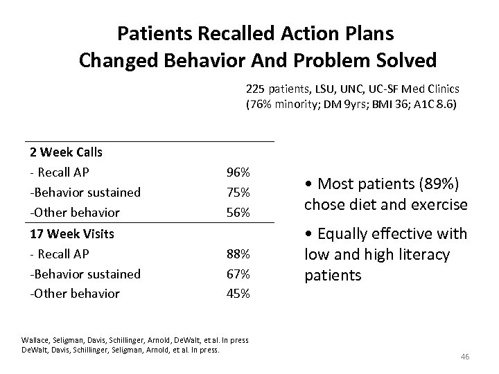Patients Recalled Action Plans Changed Behavior And Problem Solved 225 patients, LSU, UNC, UC-SF