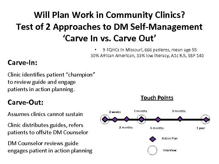 Will Plan Work in Community Clinics? Test of 2 Approaches to DM Self-Management 'Carve