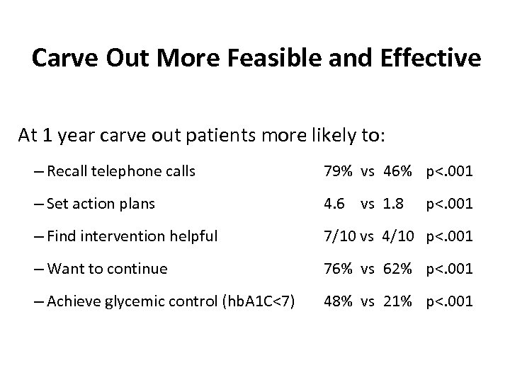 Carve Out More Feasible and Effective At 1 year carve out patients more likely
