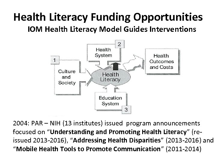Health Literacy Funding Opportunities IOM Health Literacy Model Guides Interventions 2004: PAR – NIH