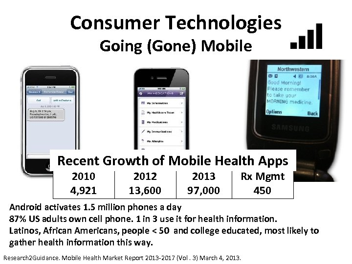 Consumer Technologies Going (Gone) Mobile Figure X. SMS text for UMS instructions. Recent Growth