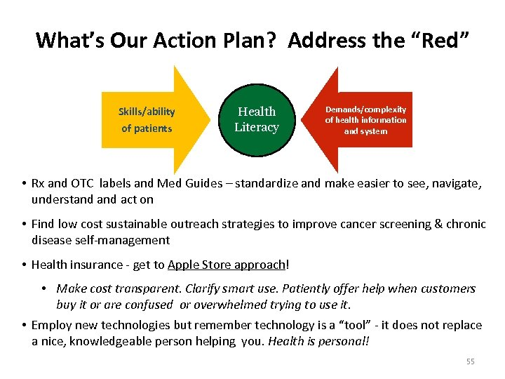 """What's Our Action Plan? Address the """"Red"""" Skills/ability of patients Health Literacy Demands/complexity of"""