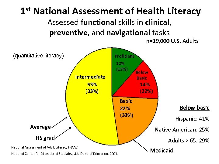 1 st National Assessment of Health Literacy Assessed functional skills in clinical, preventive, and