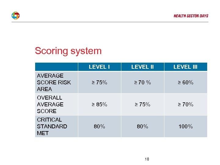 Scoring system LEVEL III AVERAGE SCORE RISK AREA ≥ 75% ≥ 70 % ≥