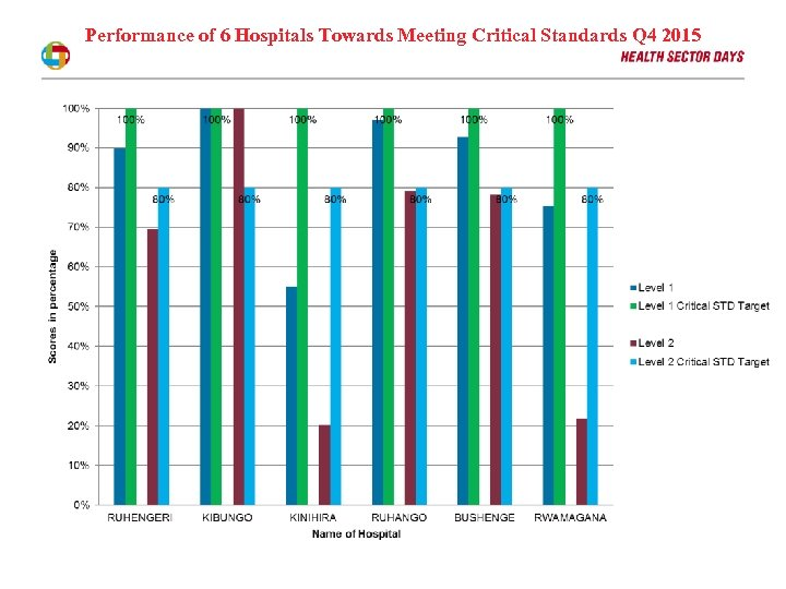 Performance of 6 Hospitals Towards Meeting Critical Standards Q 4 2015