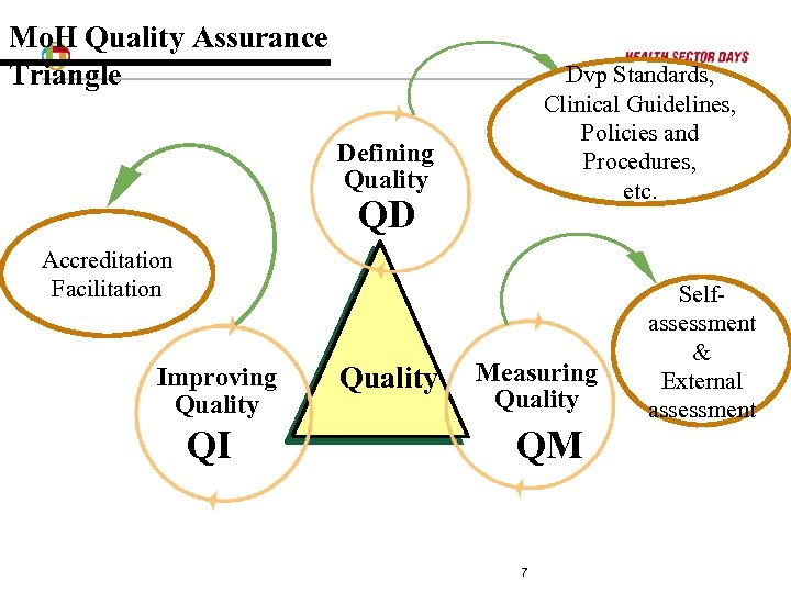 Mo. H Quality Assurance Triangle Dvp Standards, Clinical Guidelines, Policies and Procedures, etc. Defining