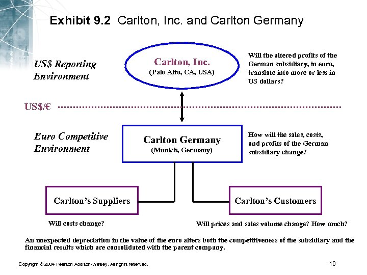 Exhibit 9. 2 Carlton, Inc. and Carlton Germany Carlton, Inc. US$ Reporting Environment (Palo