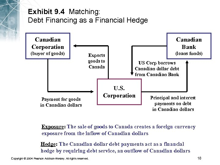 Exhibit 9. 4 Matching: Debt Financing as a Financial Hedge Canadian Corporation (buyer of