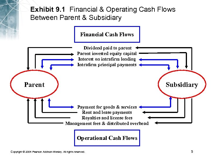 Exhibit 9. 1 Financial & Operating Cash Flows Between Parent & Subsidiary Financial Cash