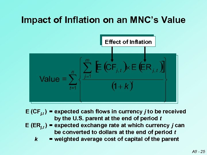 Impact of Inflation on an MNC's Value Effect of Inflation E (CFj, t )