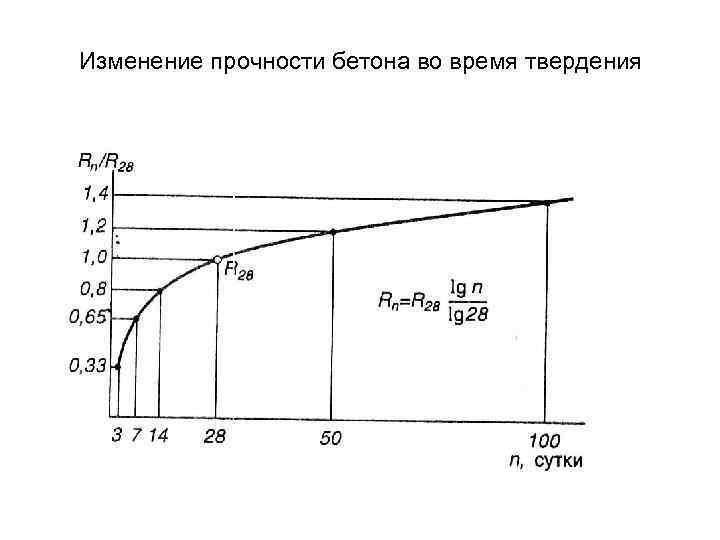 Опоры бетоны купить бетон в шахтах ростовской области