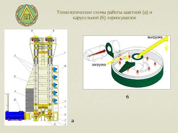 Технологические схемы работы шахтной (а) и карусельной (б) зерносушилок б а