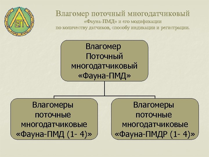 Влагомер поточный многодатчиковый «Фауна-ПМД» и его модификации по количеству датчиков, способу индикации и регистрации.
