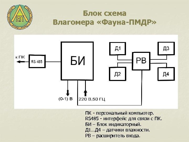 Блок схема Влагомера «Фауна-ПМДР» ПК - персональный компьютер. RS 485 - интерфейс для связи