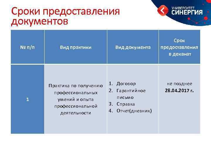 Сроки предоставления документов № п/п Вид практики 1 Практика по получению профессиональных умений и