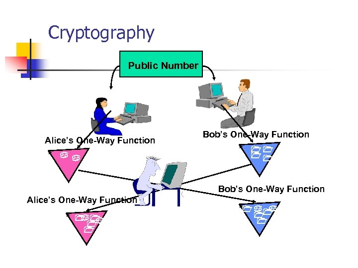 Cryptography Public Number Alice's One-Way Function Bob's One-Way Function Alice's One-Way Function