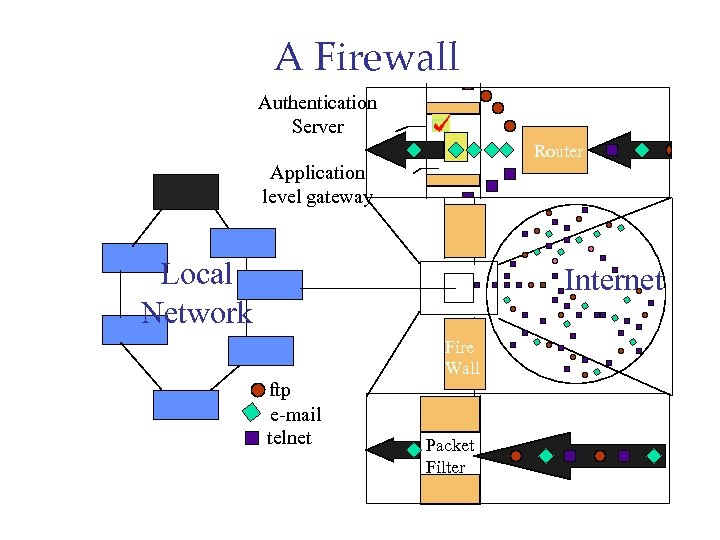 A Firewall Authentication Server Router Application level gateway Local Network Internet Fire Wall ftp