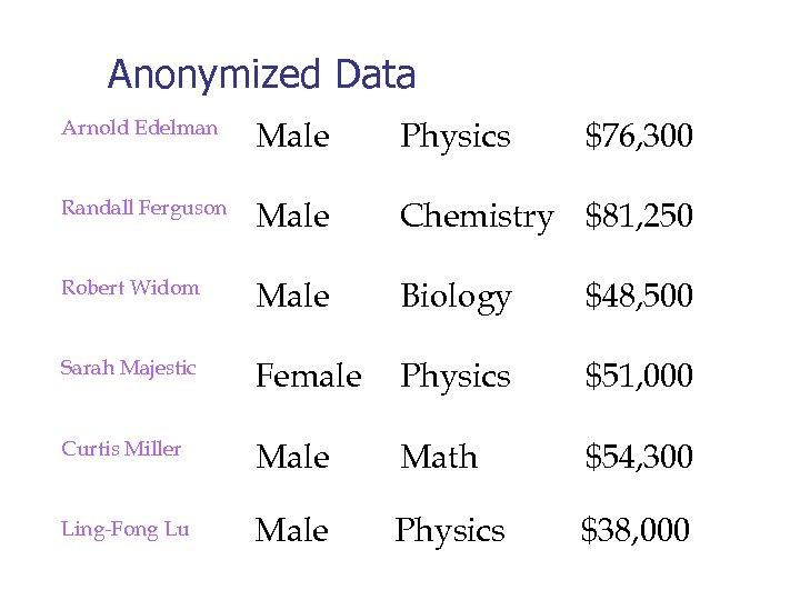 Anonymized Data Arnold Edelman Male Physics Randall Ferguson Male Chemistry $81, 250 Robert Widom